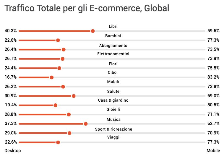 dati_e-commerce_mobile